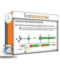 دانلود LiveLessons Real Time Over Wireless