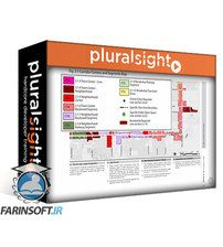 دانلود PluralSight Prepare for the ARE Vol. 3: Programming & Analysis
