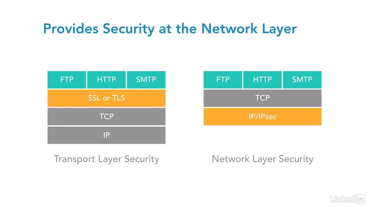 دانلود Lynda CCNA Security (210-260) Cert Prep: 3 VPN