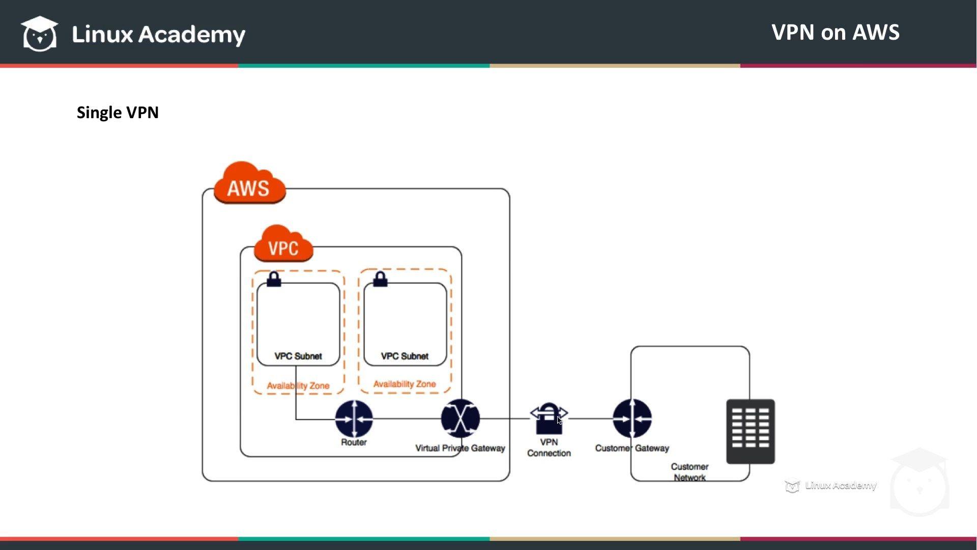 دانلود Udemy Linux Academy AWS Certified Advanced Networking