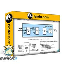 دانلود Lynda Practical Software-Defined Networking: 6 The OpenFlow Protocol