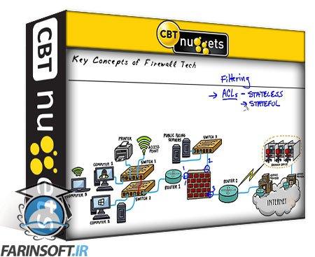 دانلود CBT Nuggets Cisco Firepower