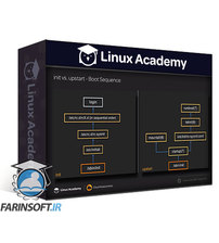دانلود Linux Academy LPIC-1 System Administrator Exam 101 (v5 Objectives)