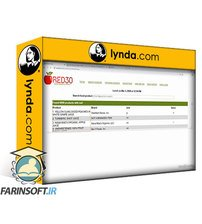 دانلود lynda Software Design: From Requirements to Release