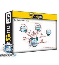 دانلود CBT Nuggets Cisco CCNP Enterprise Core (350-401 ENCOR): BGP Foundation Concepts