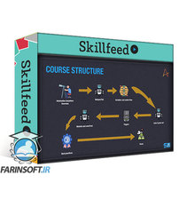 دانلود Skillshare Automation Anywhere Bootcamp