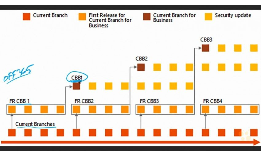 دانلود آموزش CBT Nuggets Microsoft Windows 10 70-697: Configuring