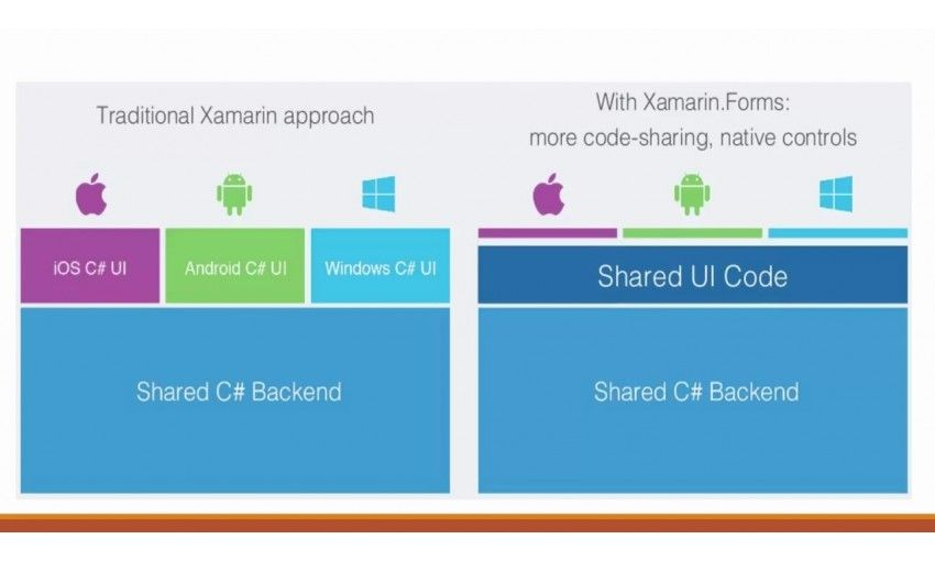 Skillfeed introduction to xamarin forms for Xamarin architecture