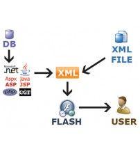 آموزش  XML Overview for the IT Professional