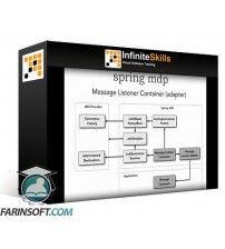 دانلود آموزش OReilly Learning Path Enterprise Messaging Techniques