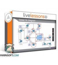 دانلود آموزش LiveLessons CCNP Routing and Switching TSHOOT 300-135 Exam Prep
