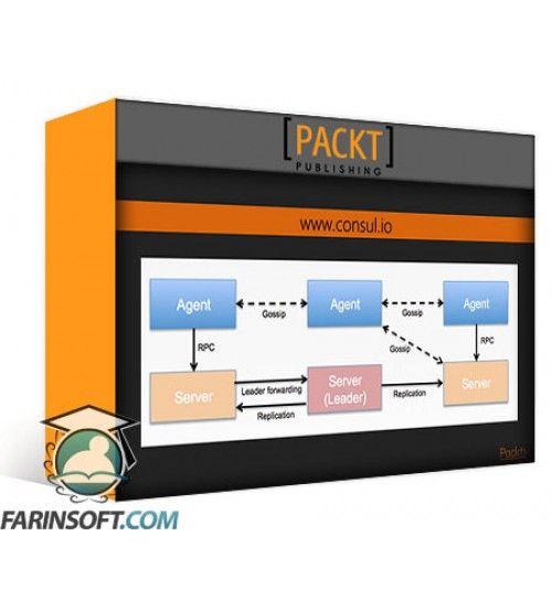 آموزش PacktPub Microservices in Scala
