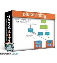 آموزش PluralSight Implementing Windows Server 2016 Software Defined Networking