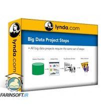 دانلود آموزش Lynda Financial Forecasting with Big Data