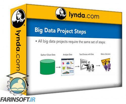 آموزش Lynda Financial Forecasting with Big Data