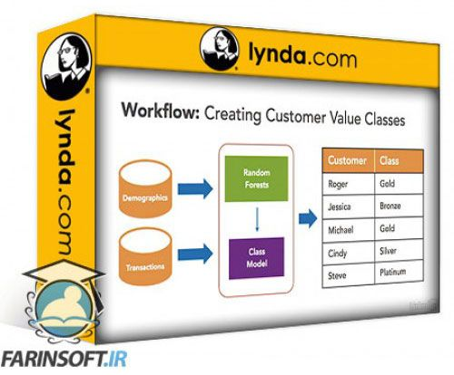آموزش Lynda Predictive Customer Analytics