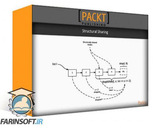 آموزش PacktPub Functional Data Structures and Algorithms