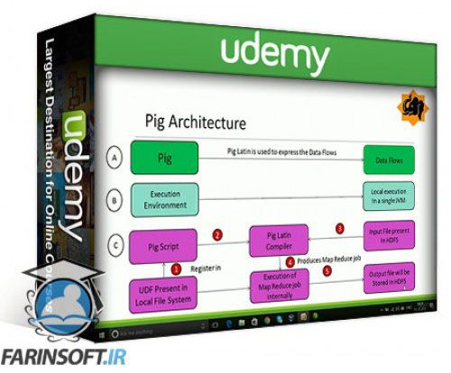 آموزش Udemy Big Data Internship Program – Data Processing – Hive and Pig