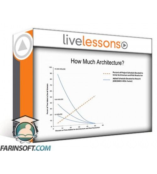 آموزش Live Lessons Software Architecture in Practice