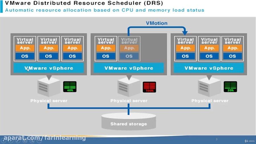 دانلود Udemy The Complete VMware vSphere 6 5: Beginner to Advanced Part 1-2